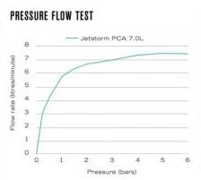 Pressure Flow Test