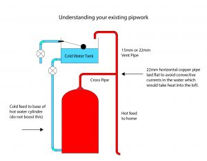 Understanding The Pipework Near Your Hot Water Cylinder