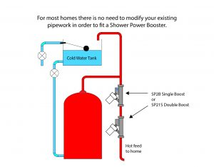 Fitting a Shower Power Booster Near a Hot Water Cylinder